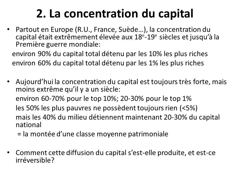2. La concentration du capital Partout en Europe (R.U., France, Suède…), la concentration du capital était extrêmement élevée aux 18 e -19 e siècles e