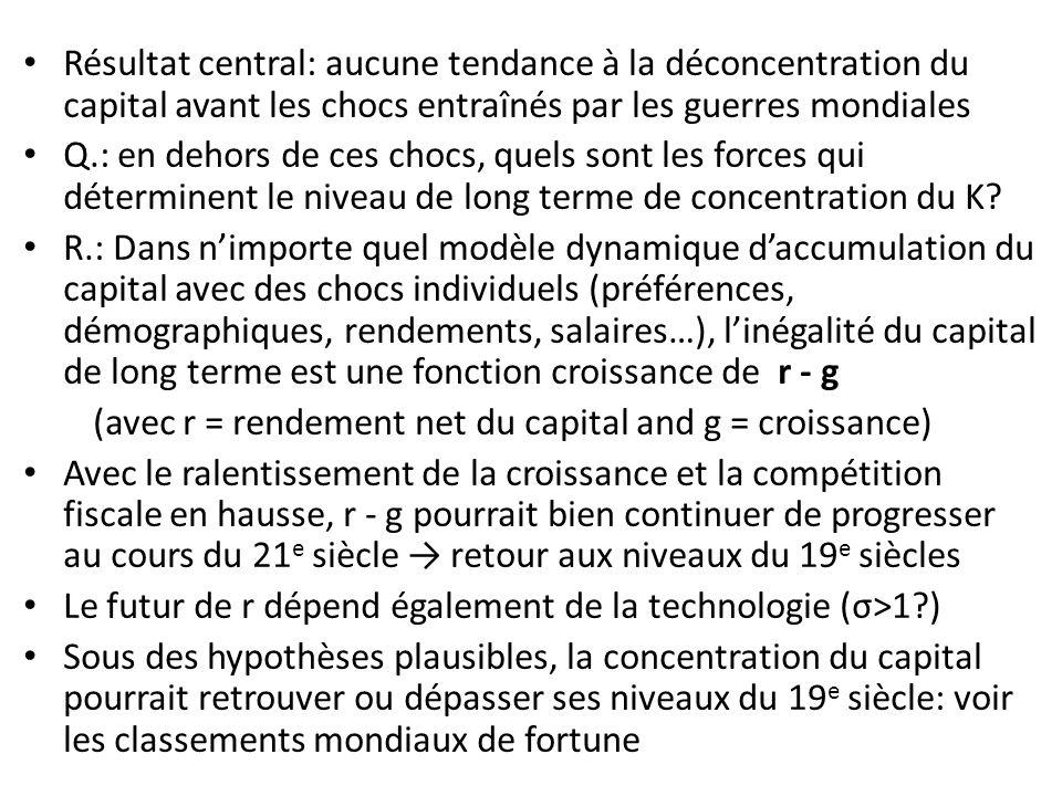 Résultat central: aucune tendance à la déconcentration du capital avant les chocs entraînés par les guerres mondiales Q.: en dehors de ces chocs, quels sont les forces qui déterminent le niveau de long terme de concentration du K.