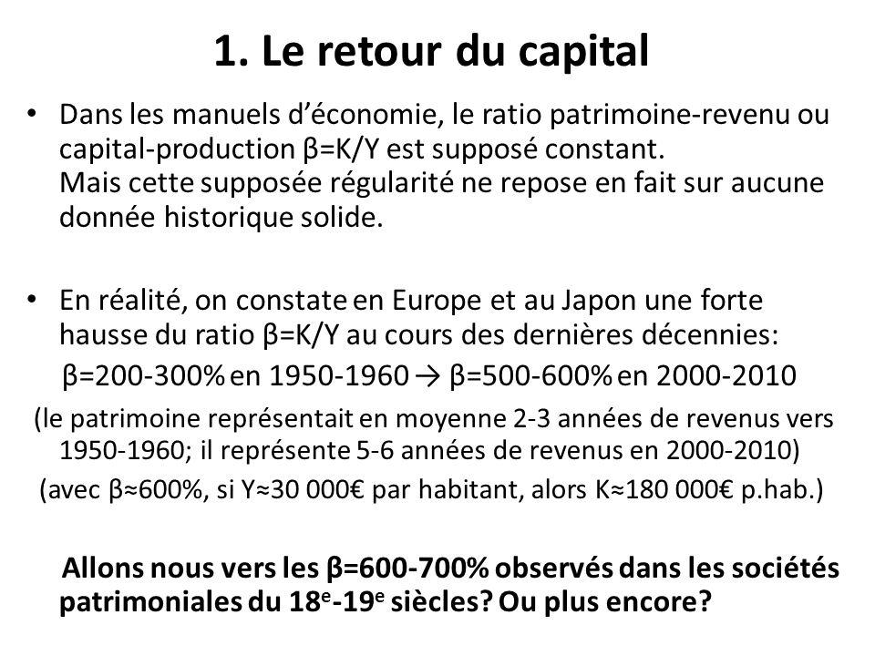1. Le retour du capital Dans les manuels déconomie, le ratio patrimoine-revenu ou capital-production β=K/Y est supposé constant. Mais cette supposée r
