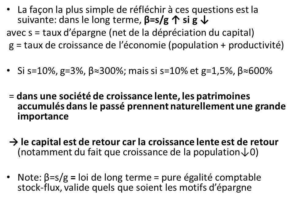 La hausse du ratio capital-revenu β conduit-elle également à une hausse de la part du capital α dans le revenu national.