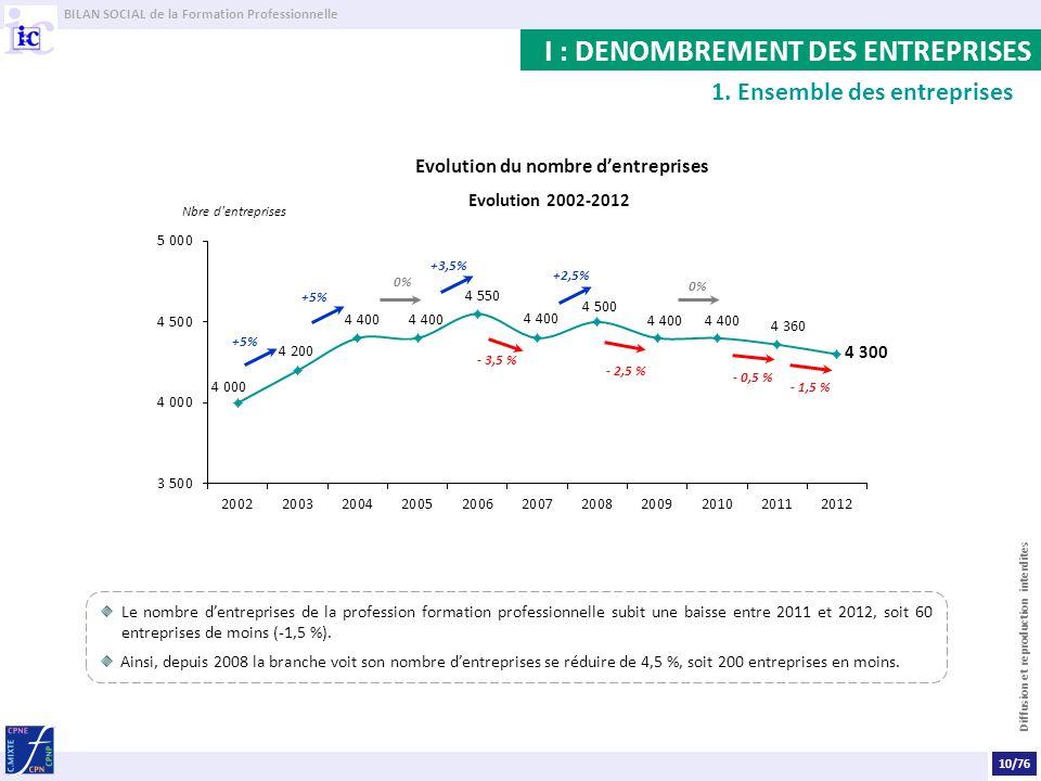 BILAN SOCIAL de la Formation Professionnelle Diffusion et reproduction interdites Le nombre dentreprises de la profession formation professionnelle subit une baisse entre 2011 et 2012, soit 60 entreprises de moins (-1,5 %).