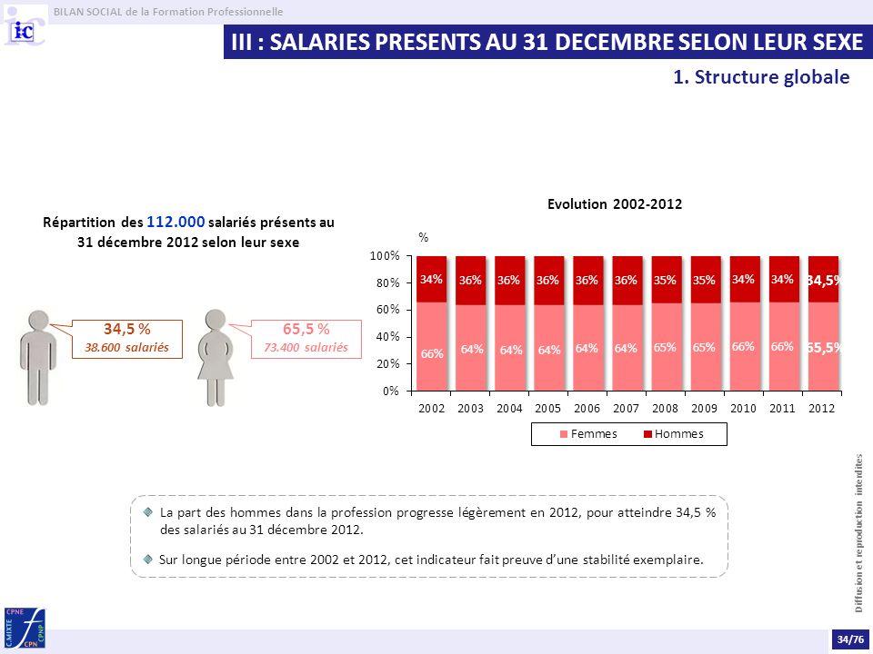 BILAN SOCIAL de la Formation Professionnelle Diffusion et reproduction interdites III : SALARIES PRESENTS AU 31 DECEMBRE SELON LEUR SEXE Répartition des 112.000 salariés présents au 31 décembre 2012 selon leur sexe Evolution 2002-2012 34,5 % 38.600 salariés 65,5 % 73.400 salariés 34/76 La part des hommes dans la profession progresse légèrement en 2012, pour atteindre 34,5 % des salariés au 31 décembre 2012.