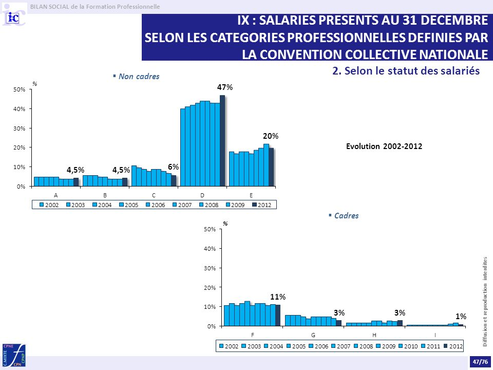 BILAN SOCIAL de la Formation Professionnelle Diffusion et reproduction interdites Evolution 2002-2012 Non cadres Cadres 47/76 2.