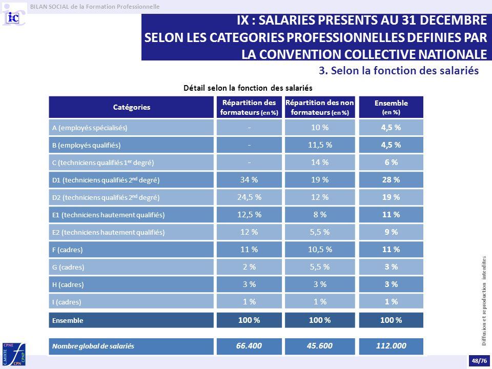 BILAN SOCIAL de la Formation Professionnelle Diffusion et reproduction interdites Détail selon la fonction des salariés Catégories Répartition des formateurs (en %) Répartition des non formateurs (en %) Ensemble (en %) A (employés spécialisés) -10 %4,5 % B (employés qualifiés) -11,5 %4,5 % C (techniciens qualifiés 1 er degré) -14 %6 % D1 (techniciens qualifiés 2 nd degré) 34 %19 %28 % D2 (techniciens qualifiés 2 nd degré) 24,5 %12 %19 % E1 (techniciens hautement qualifiés) 12,5 %8 %11 % E2 (techniciens hautement qualifiés) 12 %5,5 %9 % F (cadres) 11 %10,5 %11 % G (cadres) 2 %5,5 %3 % H (cadres) 3 % I (cadres) 1 % Ensemble 100 % Nombre global de salariés 66.40045.600112.000 48/76 IX : SALARIES PRESENTS AU 31 DECEMBRE SELON LES CATEGORIES PROFESSIONNELLES DEFINIES PAR LA CONVENTION COLLECTIVE NATIONALE 3.
