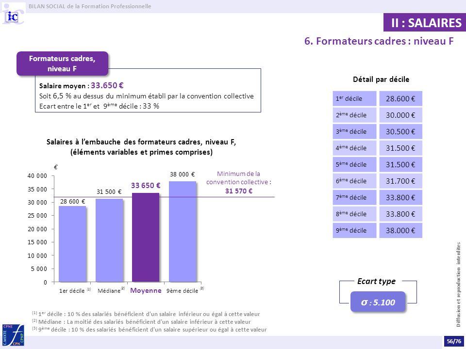 BILAN SOCIAL de la Formation Professionnelle Diffusion et reproduction interdites II : SALAIRES 6.