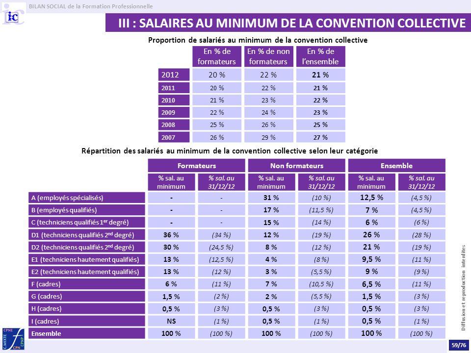 BILAN SOCIAL de la Formation Professionnelle Diffusion et reproduction interdites III : SALAIRES AU MINIMUM DE LA CONVENTION COLLECTIVE Proportion de salariés au minimum de la convention collective En % de formateurs En % de non formateurs En % de lensemble 201220 %22 %21 % 201120 %22 %21 % 201021 %23 %22 % 200922 %24 %23 % 200825 %26 %25 % 200726 %29 %27 % Répartition des salariés au minimum de la convention collective selon leur catégorie FormateursNon formateursEnsemble % sal.