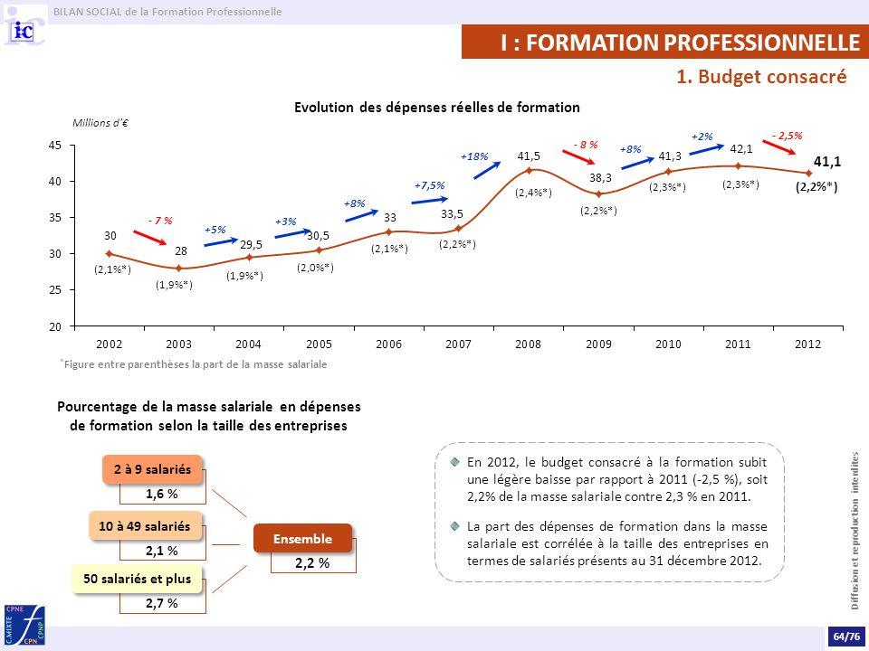 BILAN SOCIAL de la Formation Professionnelle Diffusion et reproduction interdites En 2012, le budget consacré à la formation subit une légère baisse par rapport à 2011 (-2,5 %), soit 2,2% de la masse salariale contre 2,3 % en 2011.