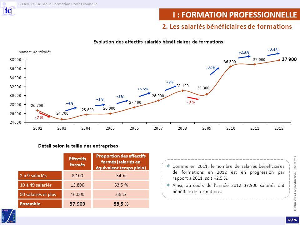 BILAN SOCIAL de la Formation Professionnelle Diffusion et reproduction interdites Comme en 2011, le nombre de salariés bénéficiaires de formations en 2012 est en progression par rapport à 2011, soit +2,5 %.