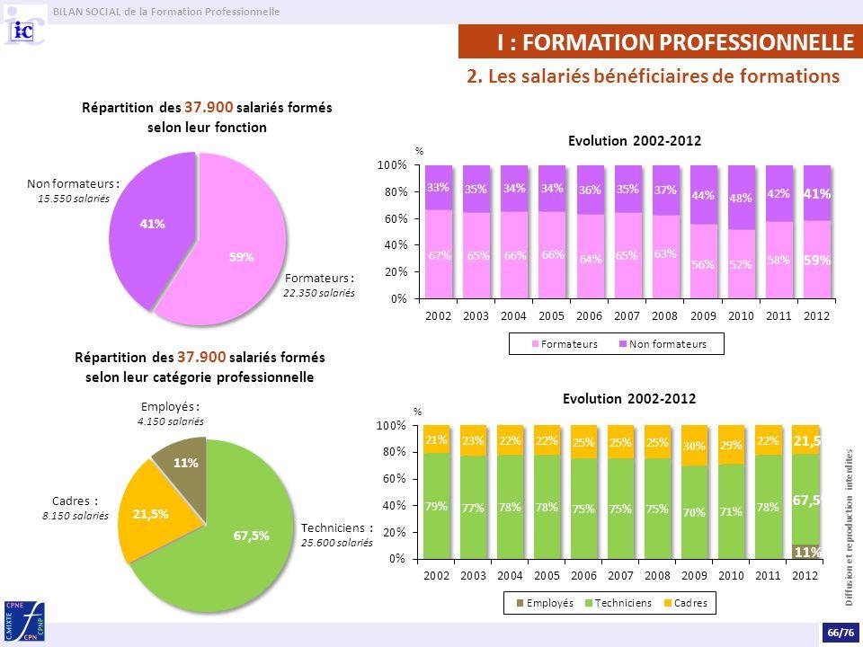 BILAN SOCIAL de la Formation Professionnelle Diffusion et reproduction interdites Répartition des 37.900 salariés formés selon leur fonction Evolution 2002-2012 Répartition des 37.900 salariés formés selon leur catégorie professionnelle 66/76 2.