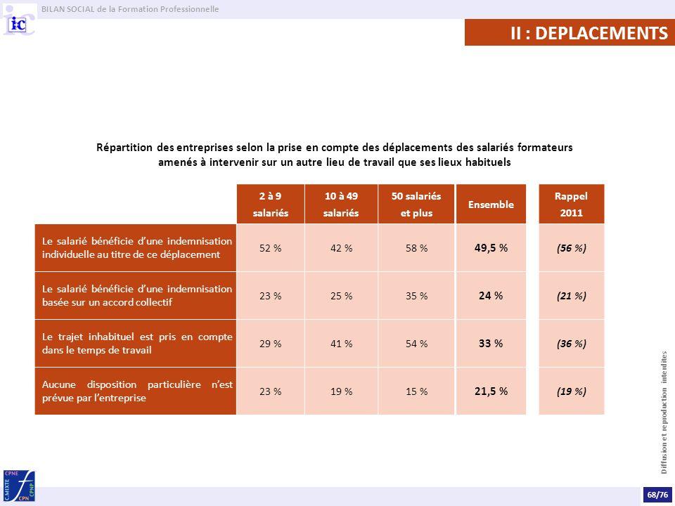 BILAN SOCIAL de la Formation Professionnelle Diffusion et reproduction interdites II : DEPLACEMENTS Répartition des entreprises selon la prise en compte des déplacements des salariés formateurs amenés à intervenir sur un autre lieu de travail que ses lieux habituels 2 à 9 salariés 10 à 49 salariés 50 salariés et plus Ensemble Rappel 2011 Le salarié bénéficie dune indemnisation individuelle au titre de ce déplacement 52 %42 %58 % 49,5 % (56 %) Le salarié bénéficie dune indemnisation basée sur un accord collectif 23 %25 %35 % 24 % (21 %) Le trajet inhabituel est pris en compte dans le temps de travail 29 %41 %54 % 33 % (36 %) Aucune disposition particulière nest prévue par lentreprise 23 %19 %15 % 21,5 % (19 %) 68/76