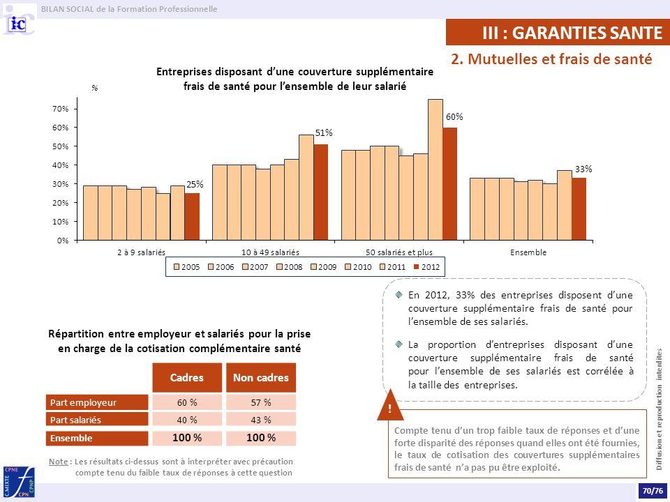 BILAN SOCIAL de la Formation Professionnelle Diffusion et reproduction interdites III : GARANTIES SANTE 2.