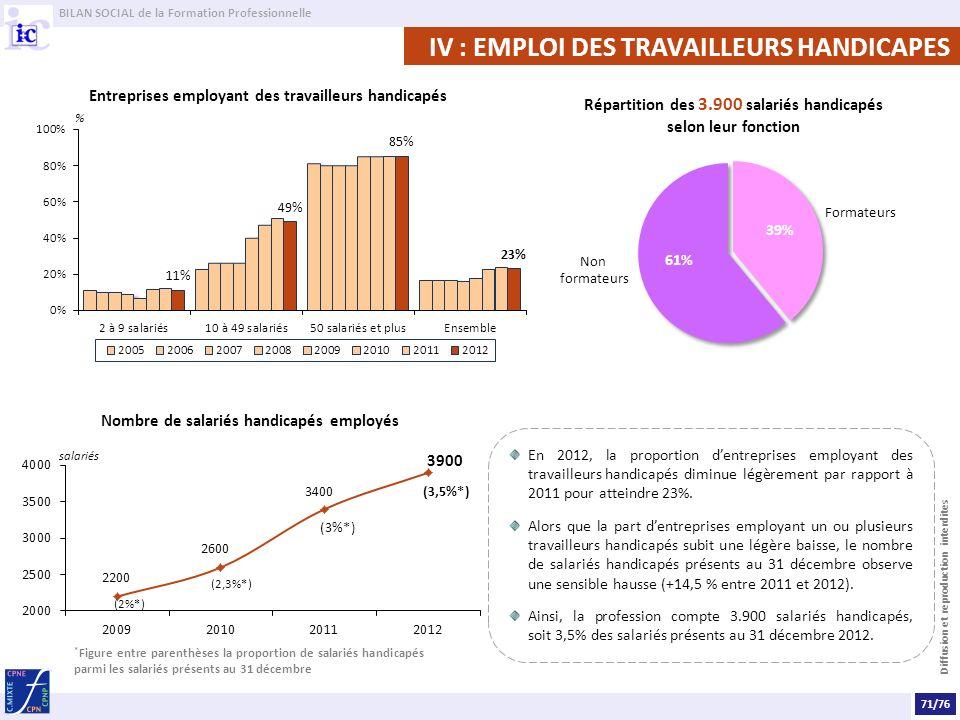 BILAN SOCIAL de la Formation Professionnelle Diffusion et reproduction interdites IV : EMPLOI DES TRAVAILLEURS HANDICAPES Entreprises employant des travailleurs handicapés En 2012, la proportion dentreprises employant des travailleurshandicapés diminue légèrement par rapport à 2011 pour atteindre 23%.