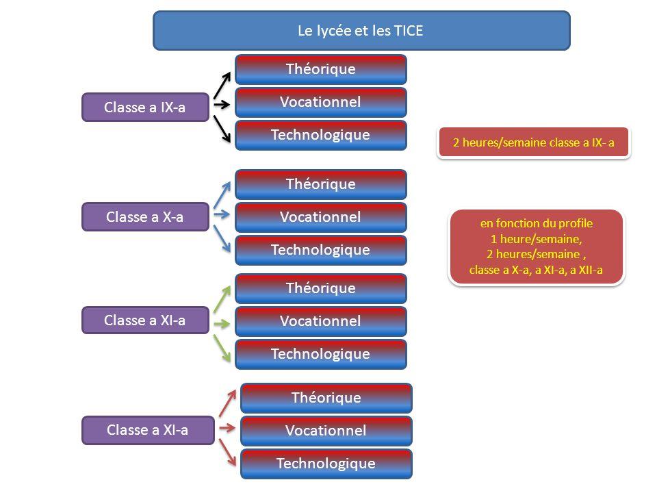 Le lycée et les TICE Classe a IX-a Classe a X-a Classe a XI-a Théorique Vocationnel Technologique Théorique Vocationnel Technologique Théorique Vocati