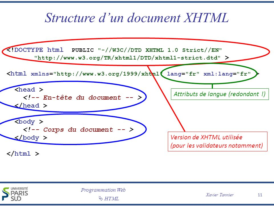 Programmation Web Xavier Tannier HTML Structure dun document XHTML 11 <!DOCTYPE html PUBLIC