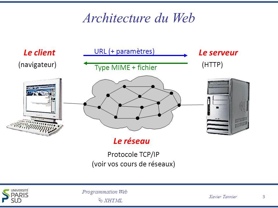 Programmation Web XHTML Xavier Tannier Architecture du Web 3 Le clientLe serveur Le réseau (navigateur)(HTTP) Protocole TCP/IP (voir vos cours de rése
