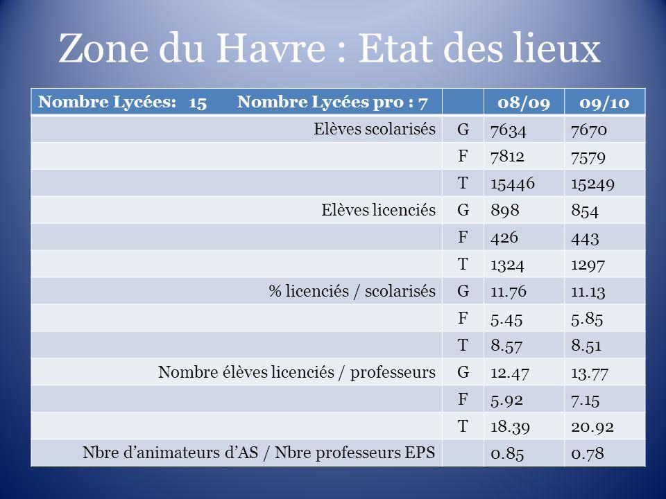 Zone du Havre : Etat des lieux Nombre Lycées: 15 Nombre Lycées pro : 7 08/0909/10 Elèves scolarisés G76347670 F78127579 T1544615249 Elèves licenciés G