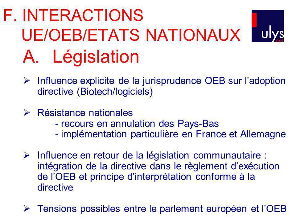 F. INTERACTIONS UE/OEB/ETATS NATIONAUX A. Législation Influence explicite de la jurisprudence OEB sur ladoption directive (Biotech/logiciels) Résistan