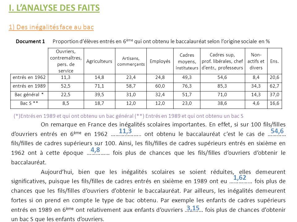 On remarque en France des inégalités scolaires importantes. En effet, si sur 100 fils/filles douvriers entrés en 6 ème en 1962 ……………….. ont obtenu le
