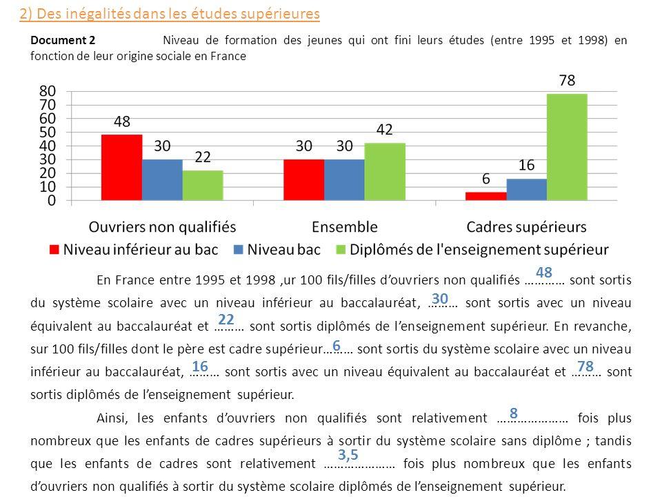 En France entre 1995 et 1998,ur 100 fils/filles douvriers non qualifiés ………… sont sortis du système scolaire avec un niveau inférieur au baccalauréat,