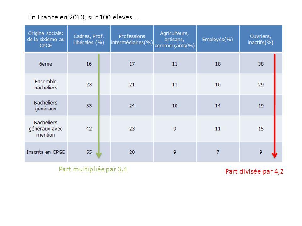 En France en 2010, sur 100 élèves …. Part multipliée par 3,4 Part divisée par 4,2