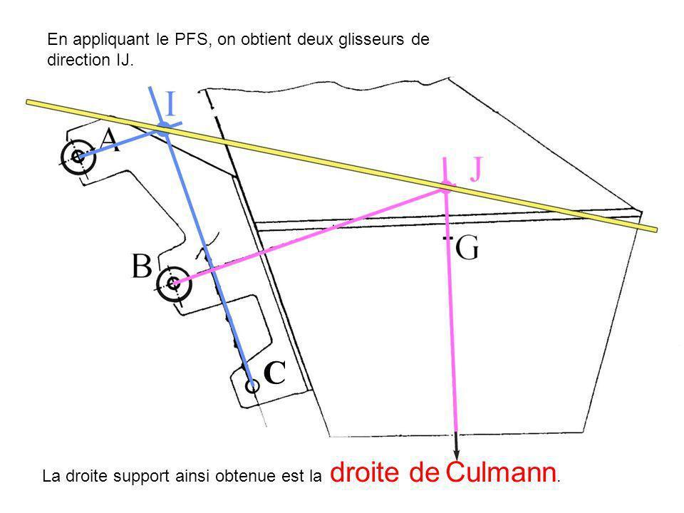 C En appliquant le PFS, on obtient deux glisseurs de direction IJ. La droite support ainsi obtenue est la droite de Culmann.