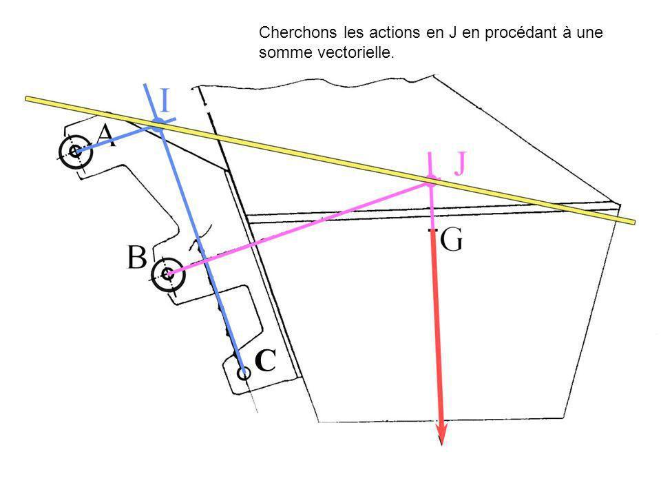 C Cherchons les actions en J en procédant à une somme vectorielle.