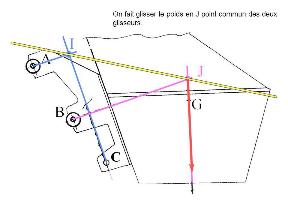 C On fait glisser le poids en J point commun des deux glisseurs.