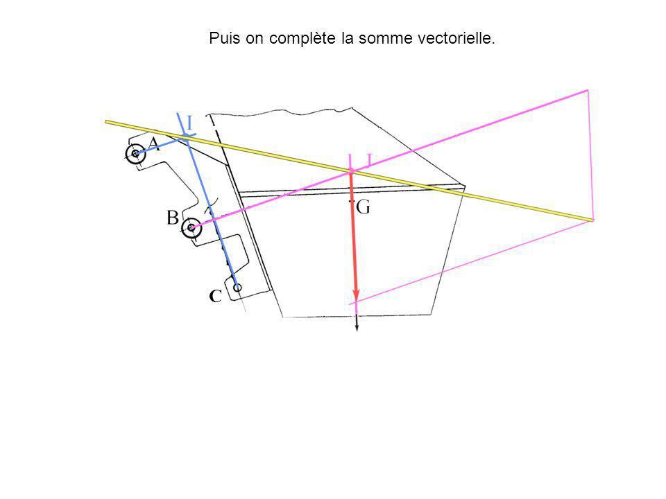 C Puis on complète la somme vectorielle.