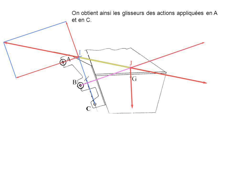 On obtient ainsi les glisseurs des actions appliquées en A et en C. C