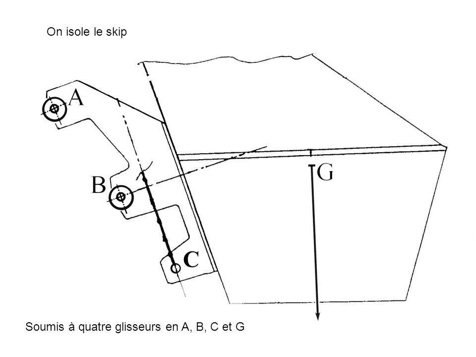 On isole le skip Soumis à quatre glisseurs en A, B, C et G C