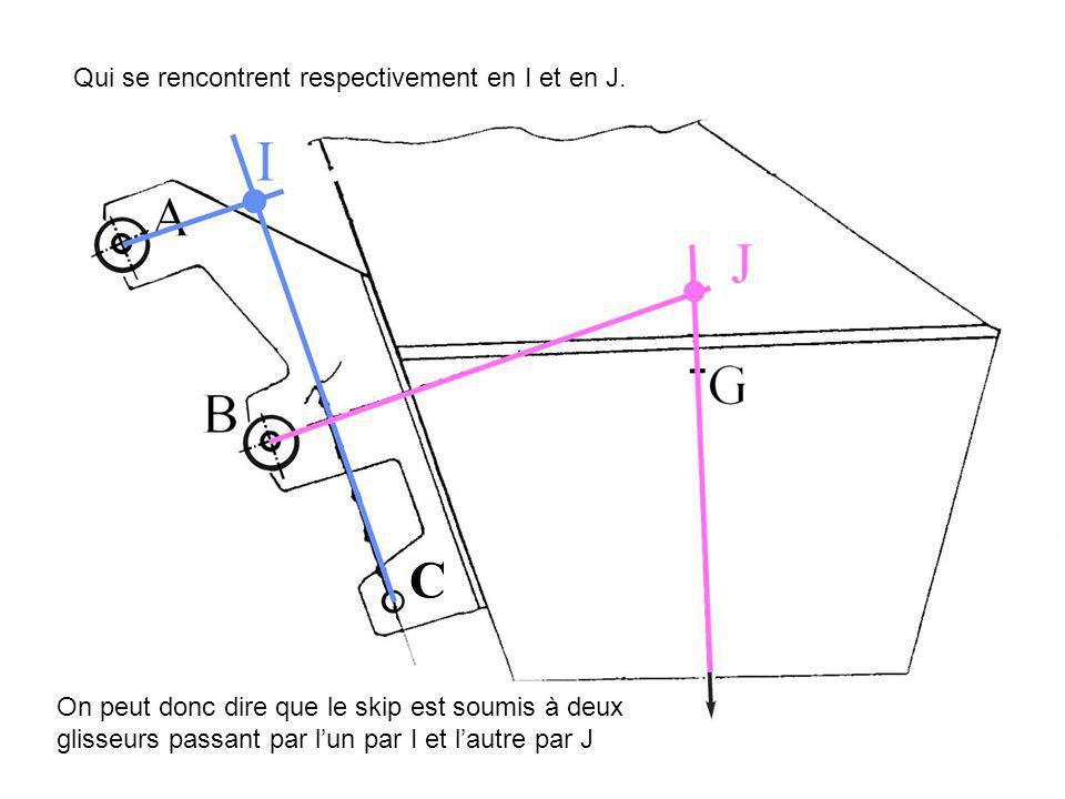 C Qui se rencontrent respectivement en I et en J. On peut donc dire que le skip est soumis à deux glisseurs passant par lun par I et lautre par J