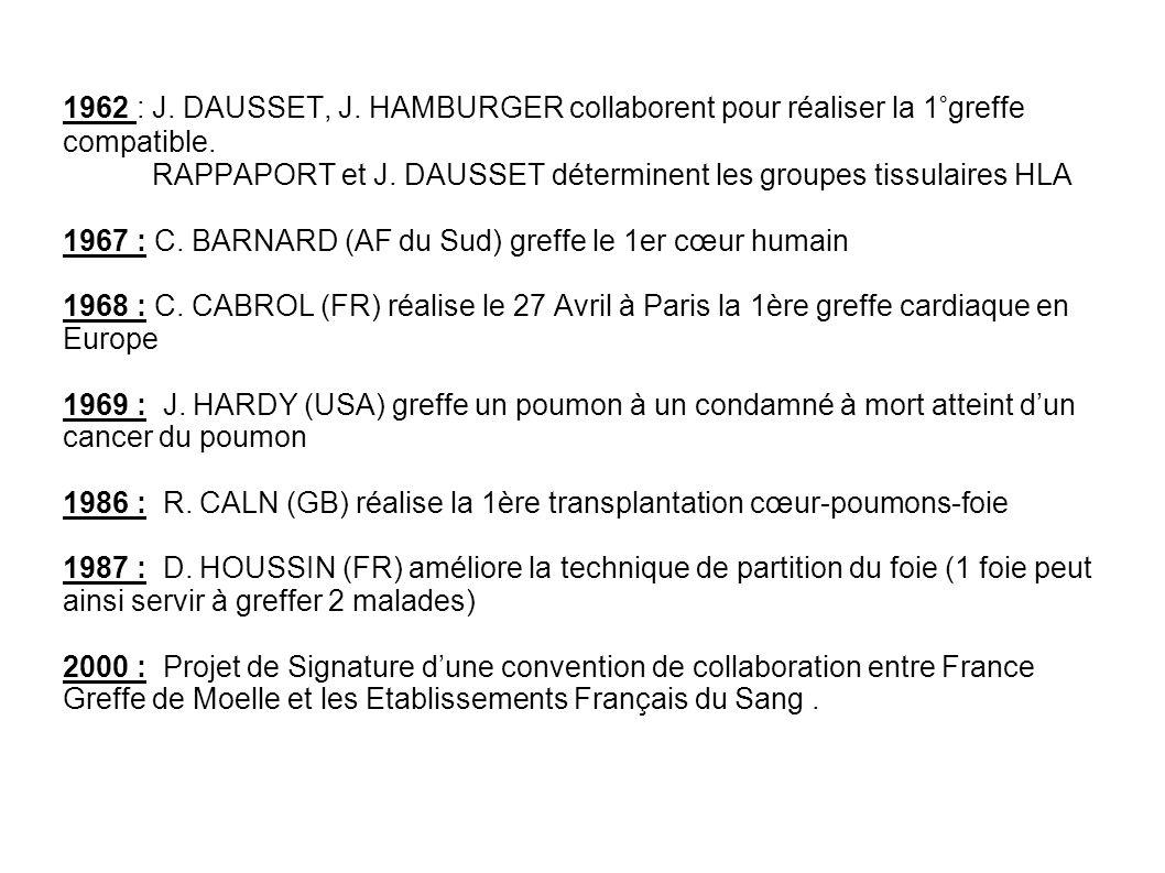 1962 : J. DAUSSET, J. HAMBURGER collaborent pour réaliser la 1°greffe compatible. RAPPAPORT et J. DAUSSET déterminent les groupes tissulaires HLA 1967