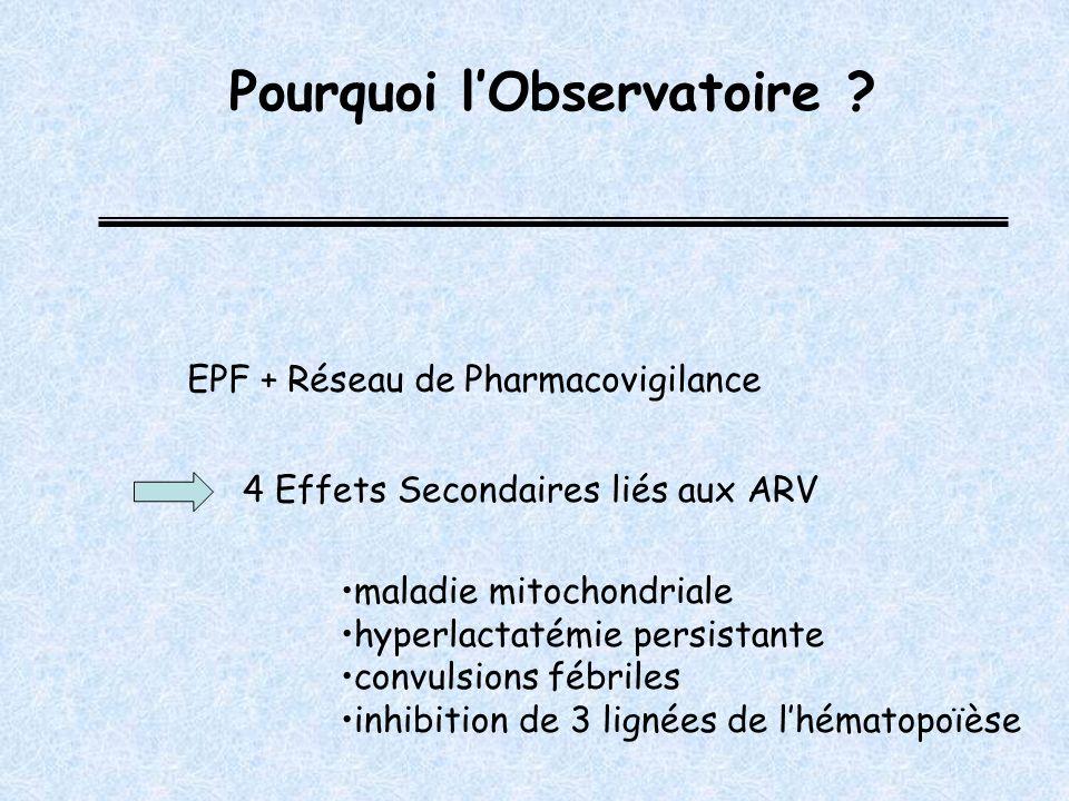 Pourquoi lObservatoire ? Compléter le travail de Pharmacovigilance à grande échelle