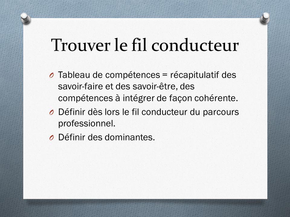 Trouver le fil conducteur O Tableau de compétences = récapitulatif des savoir-faire et des savoir-être, des compétences à intégrer de façon cohérente.