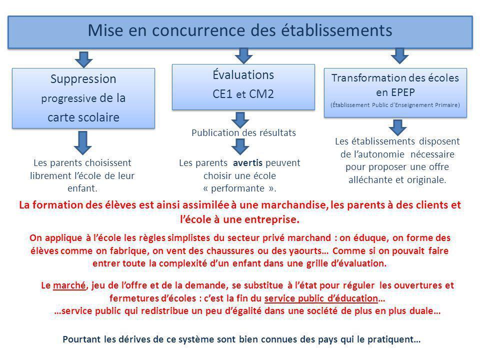 Mise en concurrence des établissements Évaluations CE1 et CM2 Évaluations CE1 et CM2 Transformation des écoles en EPEP (Établissement Public dEnseigne
