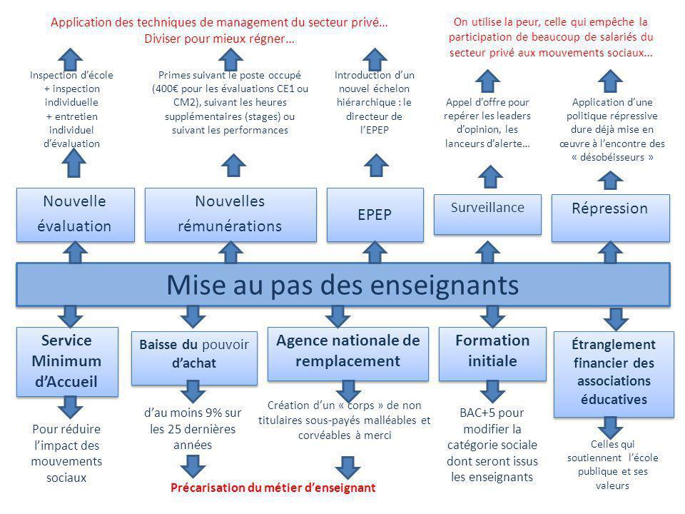 Mise au pas des enseignants Service Minimum dAccueil Formation initiale Répression Application dune politique répressive dure déjà mise en œuvre à len