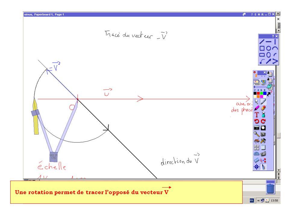 Une rotation permet de tracer lopposé du vecteur V