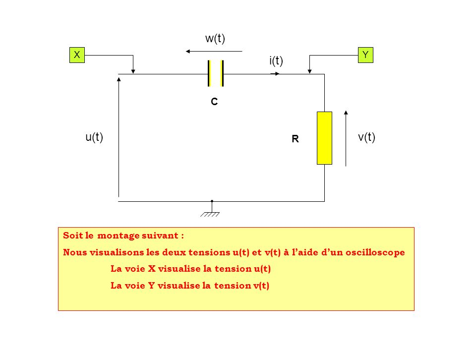 w(t) v(t)u(t) i(t) Soit le montage suivant : Nous visualisons les deux tensions u(t) et v(t) à laide dun oscilloscope La voie X visualise la tension u