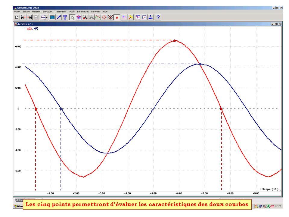 Les cinq points permettront dévaluer les caractéristiques des deux courbes