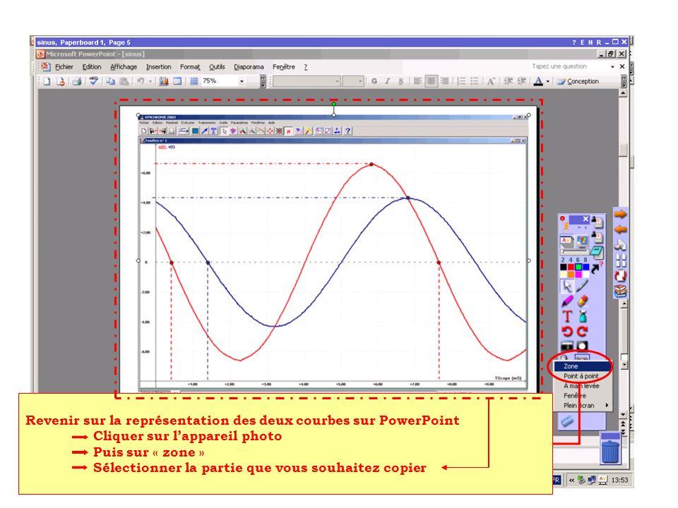 Revenir sur la représentation des deux courbes sur PowerPoint Cliquer sur lappareil photo Puis sur « zone » Sélectionner la partie que vous souhaitez