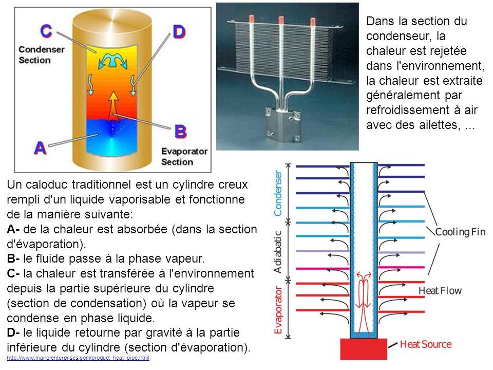 Un caloduc traditionnel est un cylindre creux rempli d'un liquide vaporisable et fonctionne de la manière suivante: A- de la chaleur est absorbée (dan