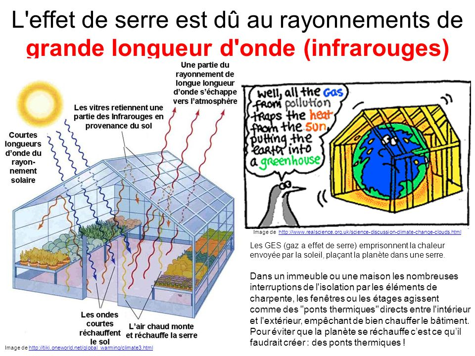 L'effet de serre est dû au rayonnements de grande longueur d'onde (infrarouges) Image de http://www.realscience.org.uk/science-discussion-climate-chan