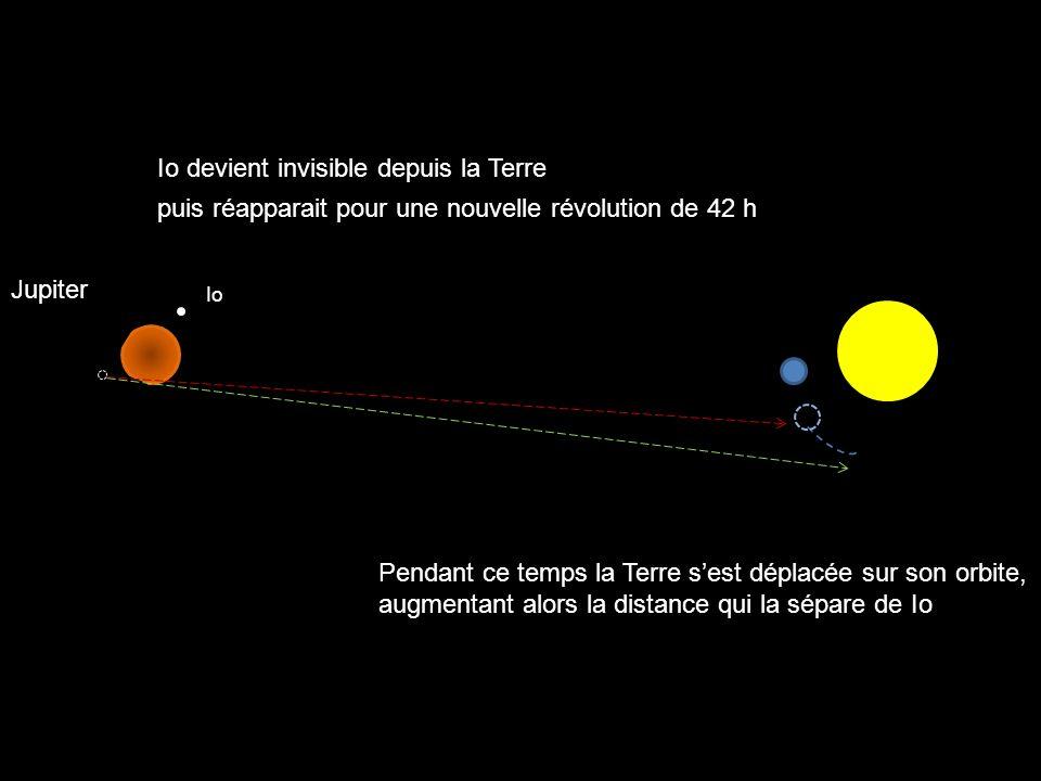 Io Jupiter Io devient invisible depuis la Terre puis réapparait pour une nouvelle révolution de 42 h Pendant ce temps la Terre sest déplacée sur son o