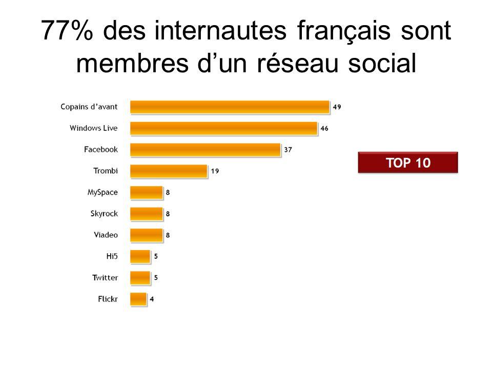 77% des internautes français sont membres dun réseau social