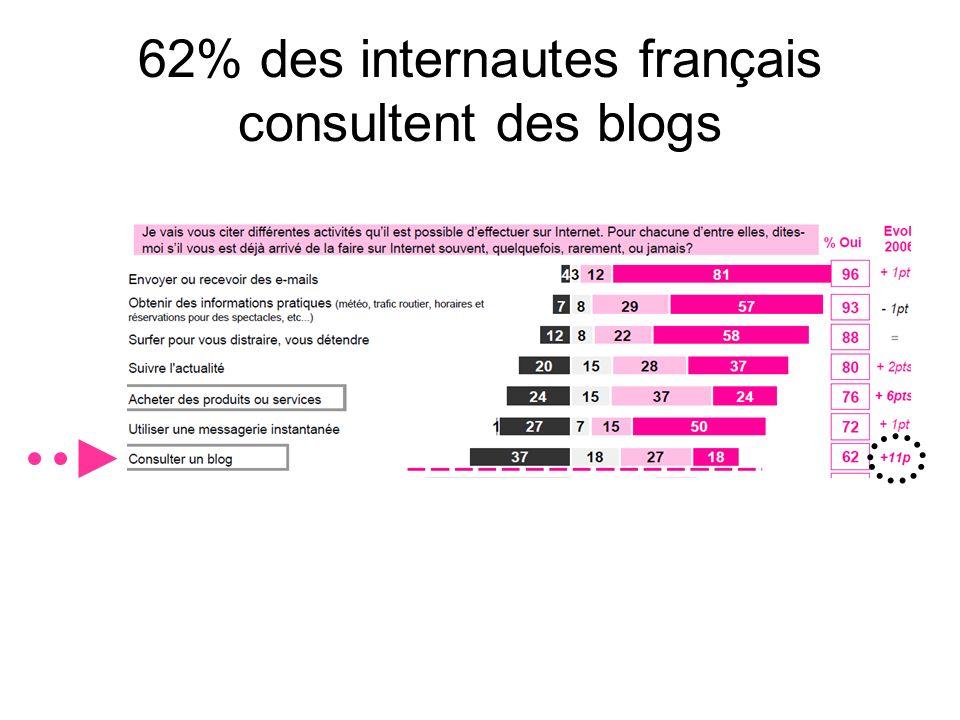 62% des internautes français consultent des blogs
