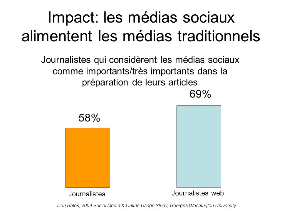Impact: les médias sociaux alimentent les médias traditionnels Journalistes qui considèrent les médias sociaux comme importants/très importants dans la préparation de leurs articles 58% 69% Journalistes Journalistes web Don Bates, 2009 Social Media & Online Usage Study, Georges Washington University