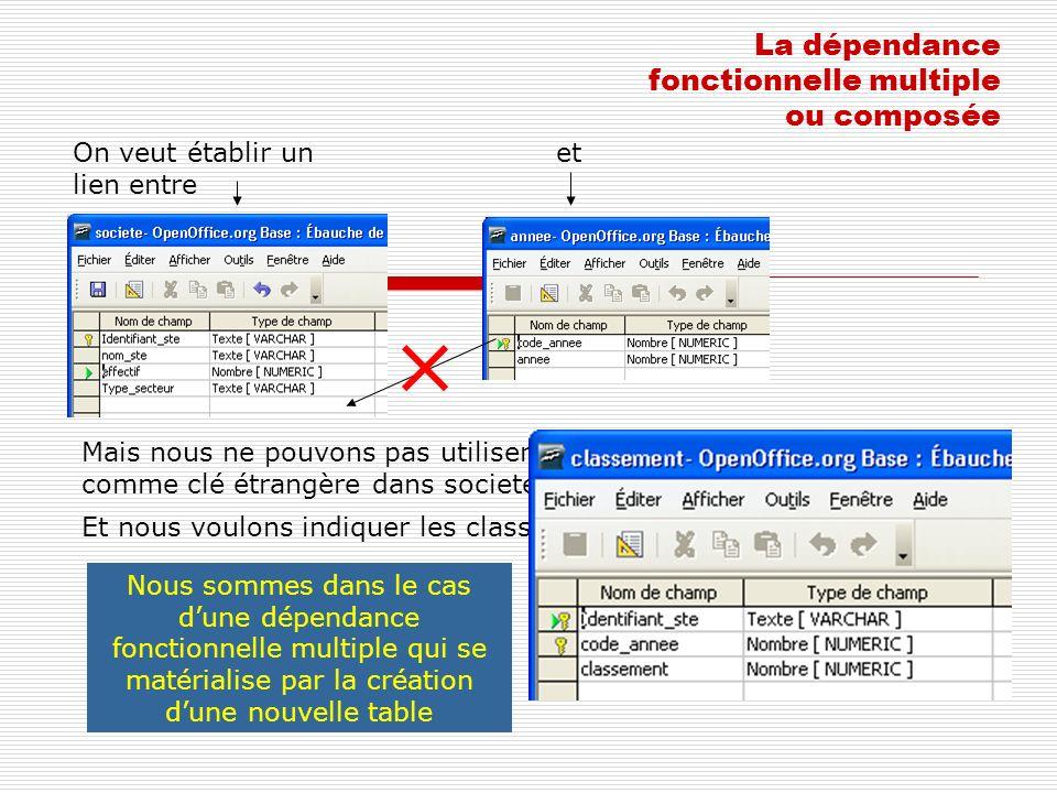 La dépendance fonctionnelle multiple ou composée On veut établir un lien entre et Mais nous ne pouvons pas utiliser la clé primaire « code_annee » com
