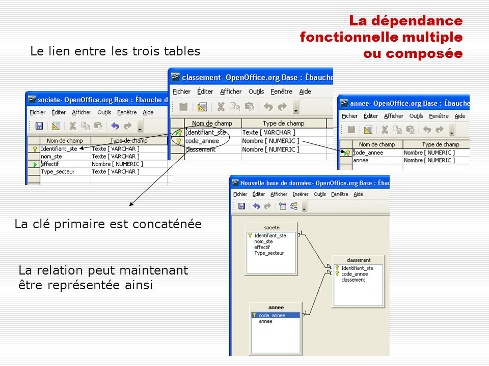 La dépendance fonctionnelle multiple ou composée Le lien entre les trois tables La relation peut maintenant être représentée ainsi La clé primaire est