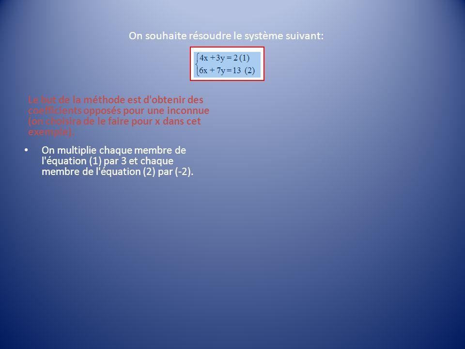 Le but de la méthode est d'obtenir des coefficients opposés pour une inconnue (on choisira de le faire pour x dans cet exemple). On multiplie chaque m
