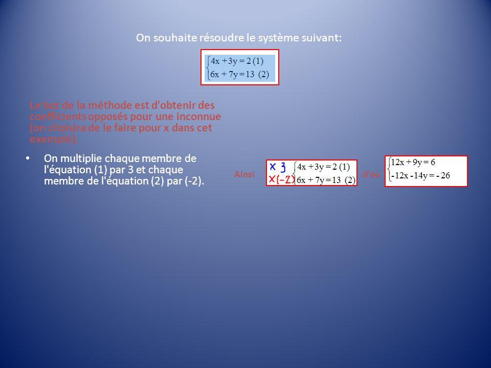 On souhaite résoudre le système suivant: Le but de la méthode est d'obtenir des coefficients opposés pour une inconnue (on choisira de le faire pour x